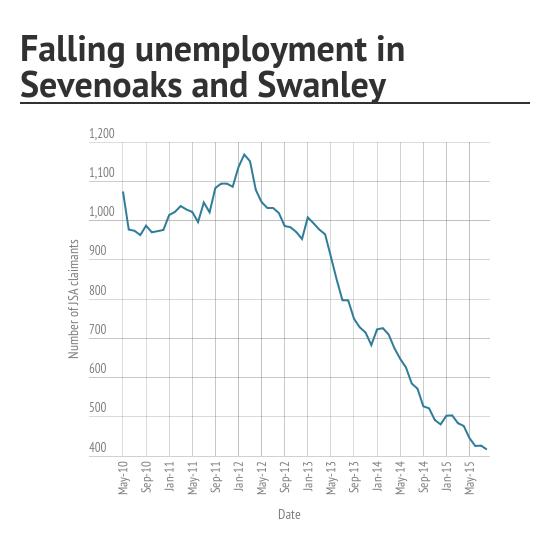 unemployment sep 15