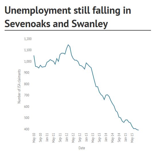 unemployment oct 15
