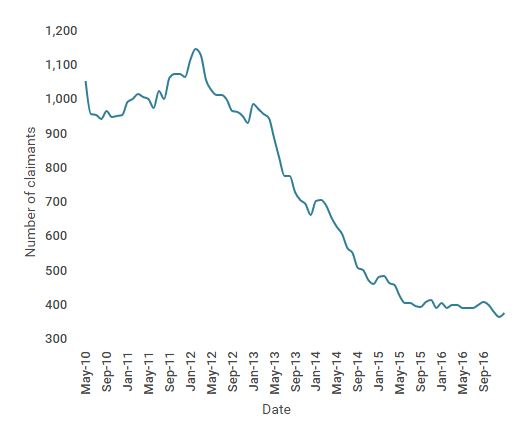Unemployment Jan 17